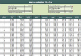Loan amortization schedule for Car payment schedule template